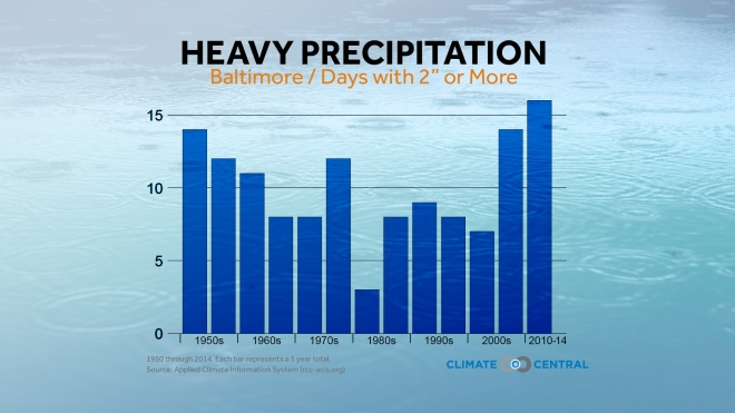 Trends in heavy precipitation of more than 2 inches in Baltimore.