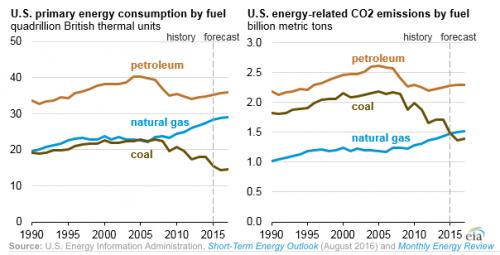 EIA emissions sources chart