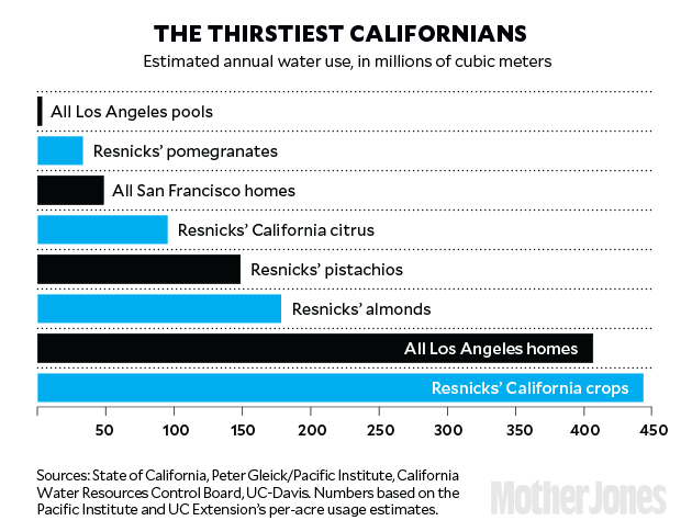 Thirstiest Californians