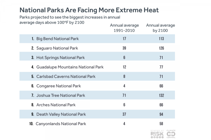 national parks extreme heat