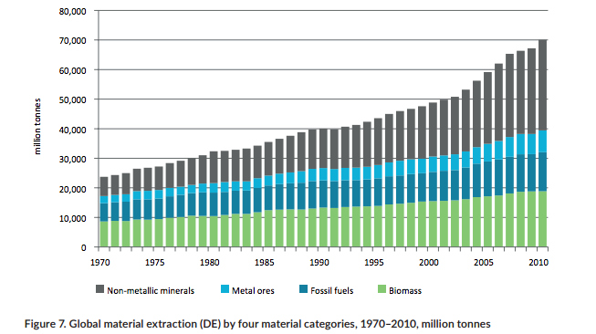 unep-material-extraction-chart