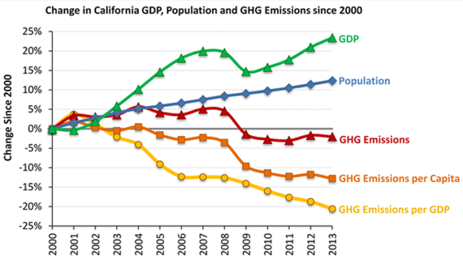 GDP increased as carbon dioxide emissions decreased.