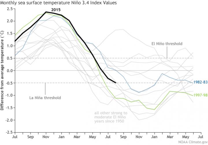 climate-graph