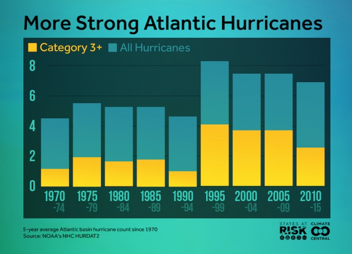 hurricanes-climate-central