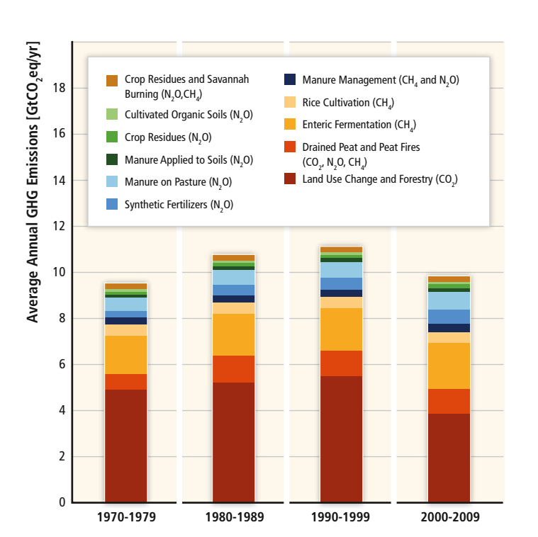 ag-emissions-by-year