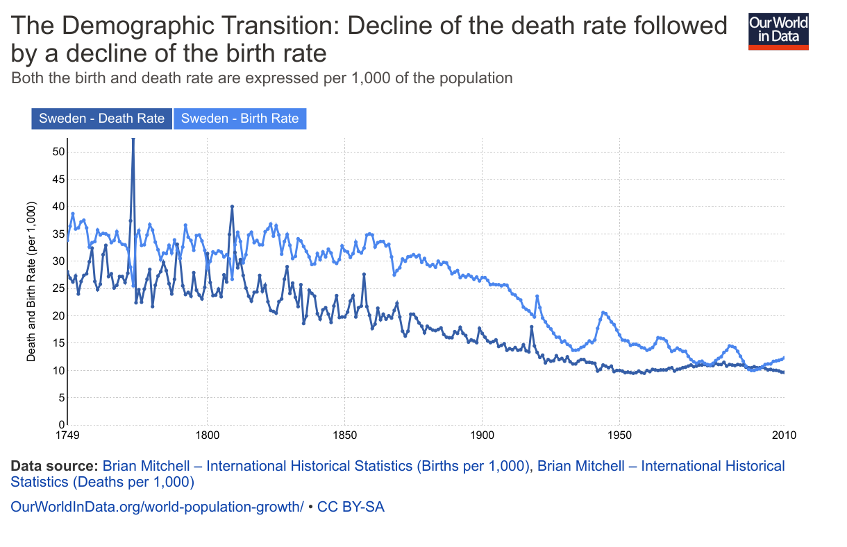 demographic-transformation