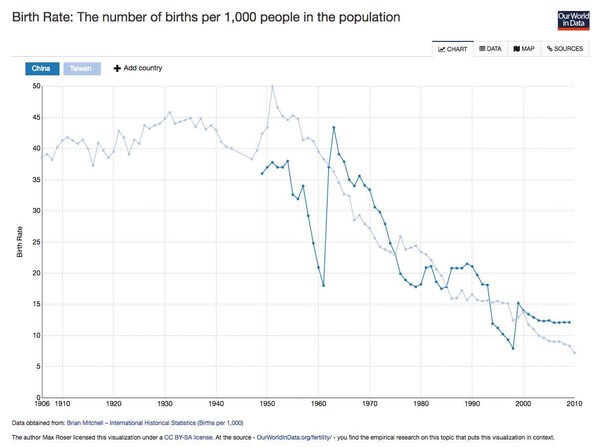 fertility-china-v-taiwan