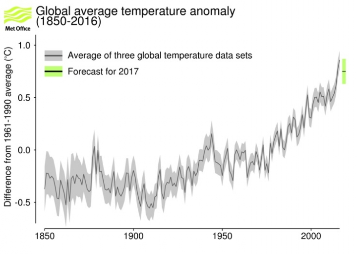 The U.K. Met Office's forecast for 2017's global annual average temperature.