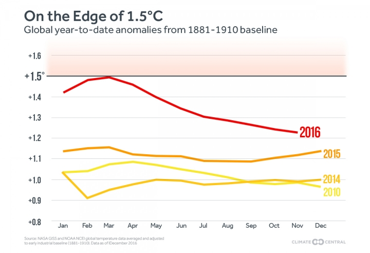 The running average of global temperatures throughout 2016 compared to recent years. Each month shows the average of that month's temperature and each month before it.