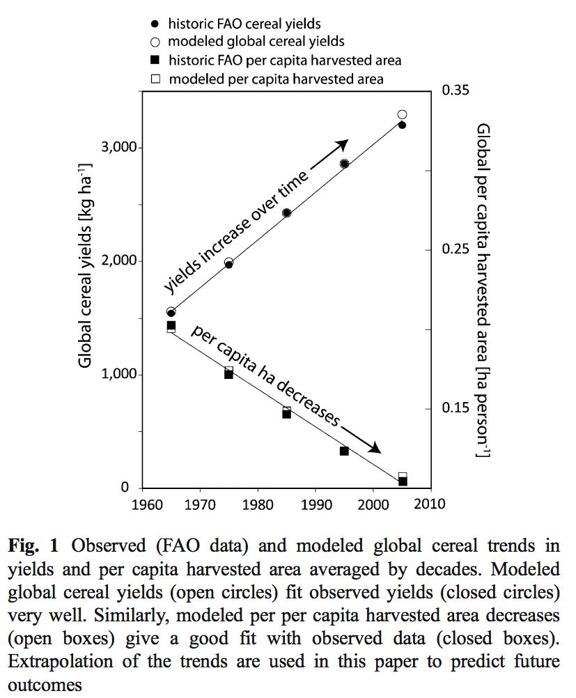 increasing-yield-declinging-land
