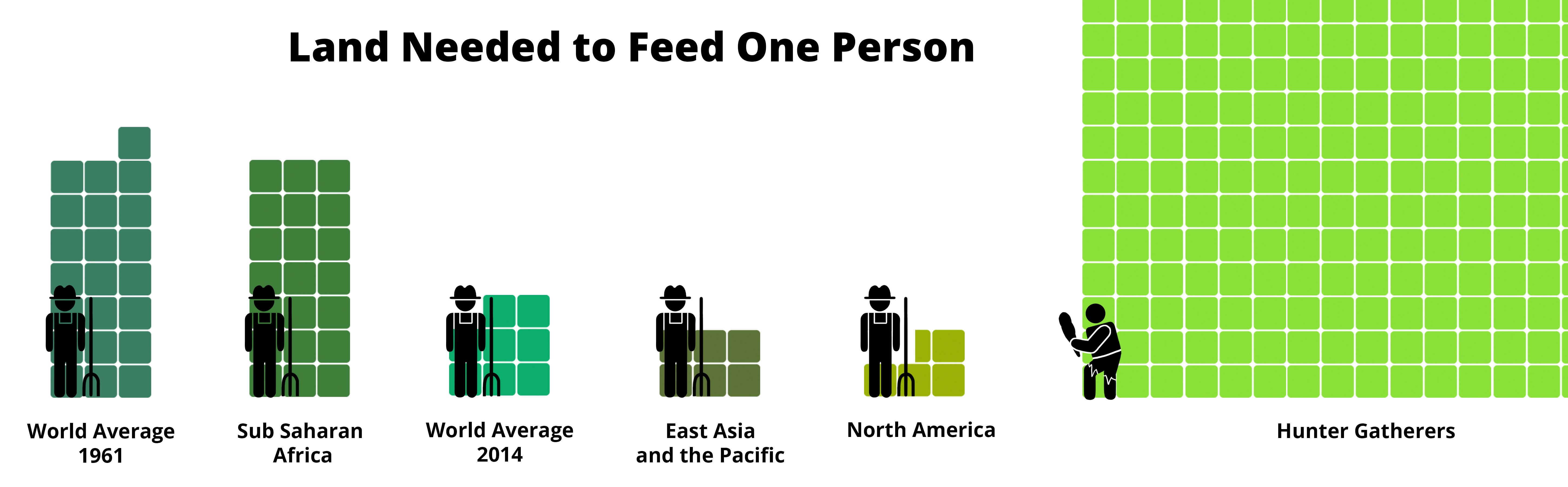 land infographic poverty project