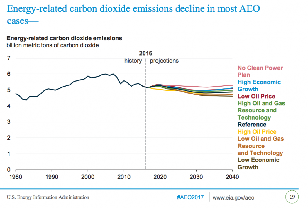 The federal government is projecting that U.S. greenhouse gas emissions from energy use will remain relatively steady in the coming decades.