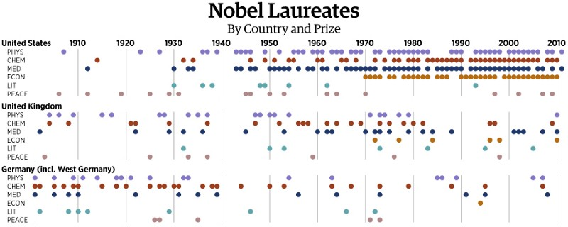 A chart from 2011 shows Nobel Laureates by location of affiliation at the time of the win.