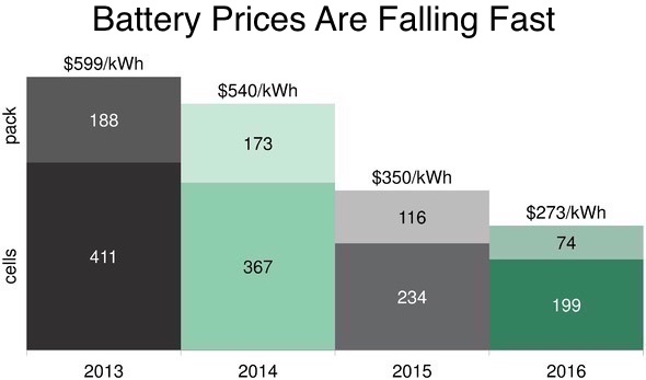 battery-prices
