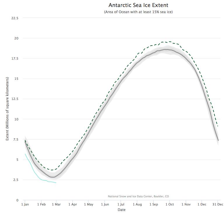 Antarctica is losing it.