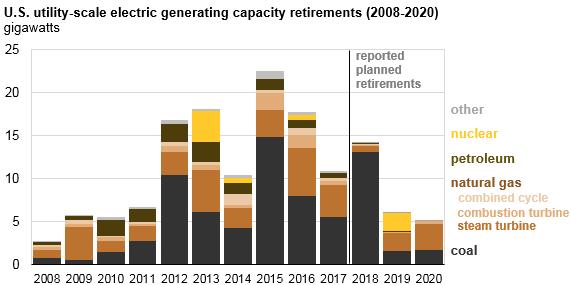 power-plant-retirement-bar-graph-e1515708944621.png