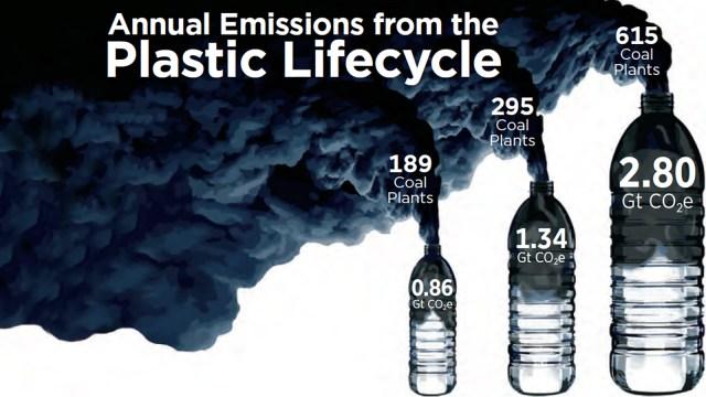 Annual Plastic Emissions