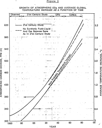 Growth of atmospheric CO2 and average global temperature increase as a function of time