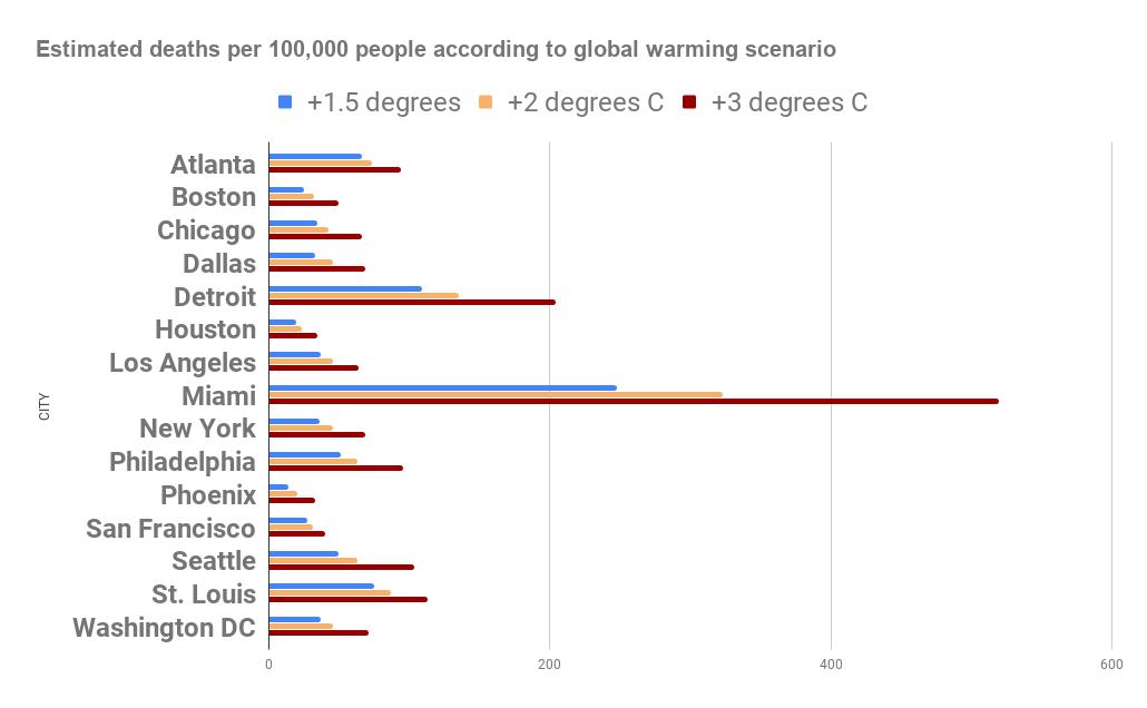 bar graph of heat deaths per 100,000