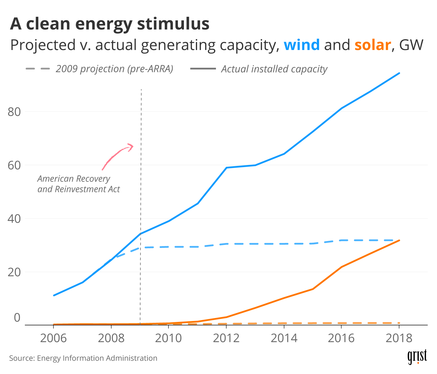 A chart showing the projected vs. actual generating capacity of wind and solar