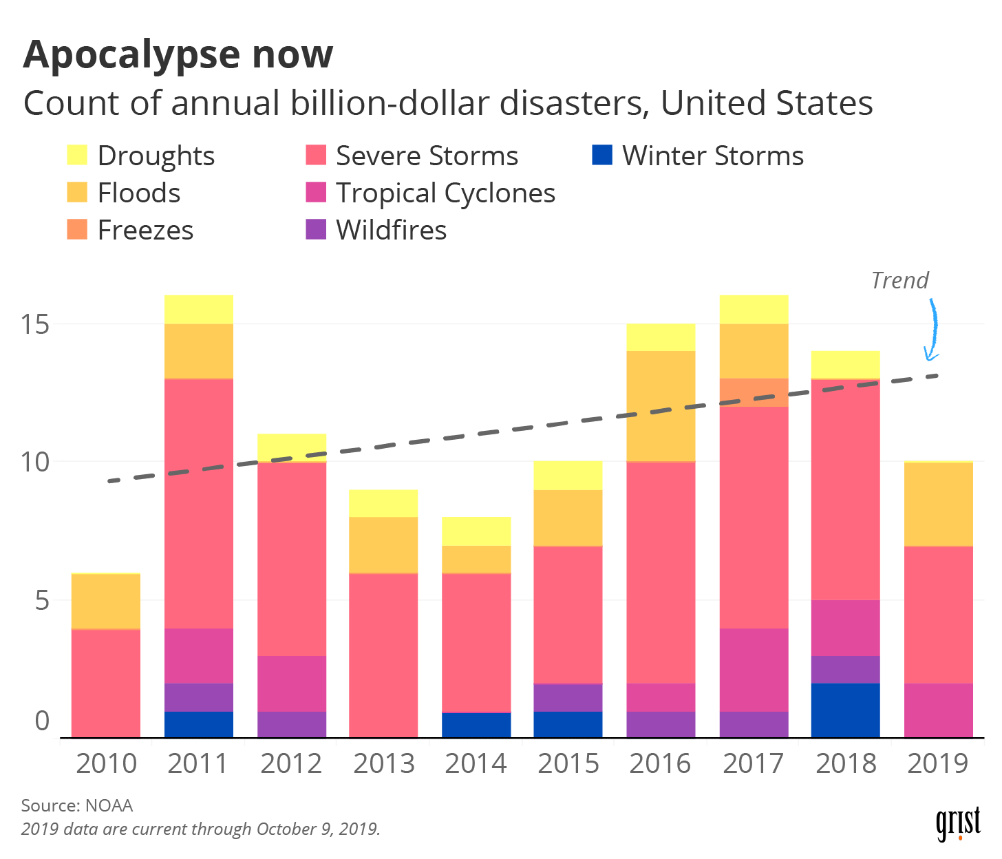 A bar chart showing an increasing frequency of billion-dollar disasters between 2010 and 2019