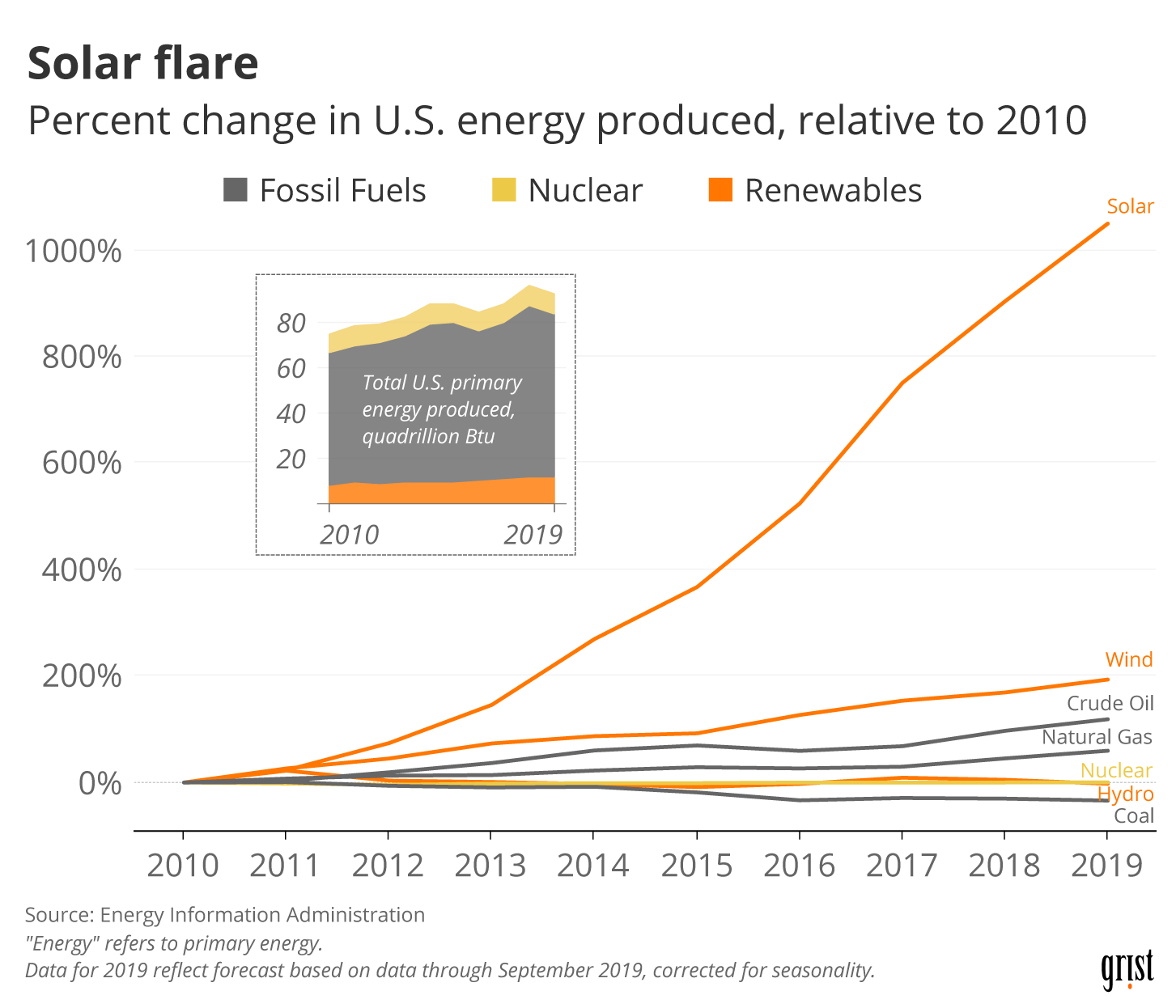 A line chart showing the percent change in U.S. primary energy produced by source between 2010 and 2019