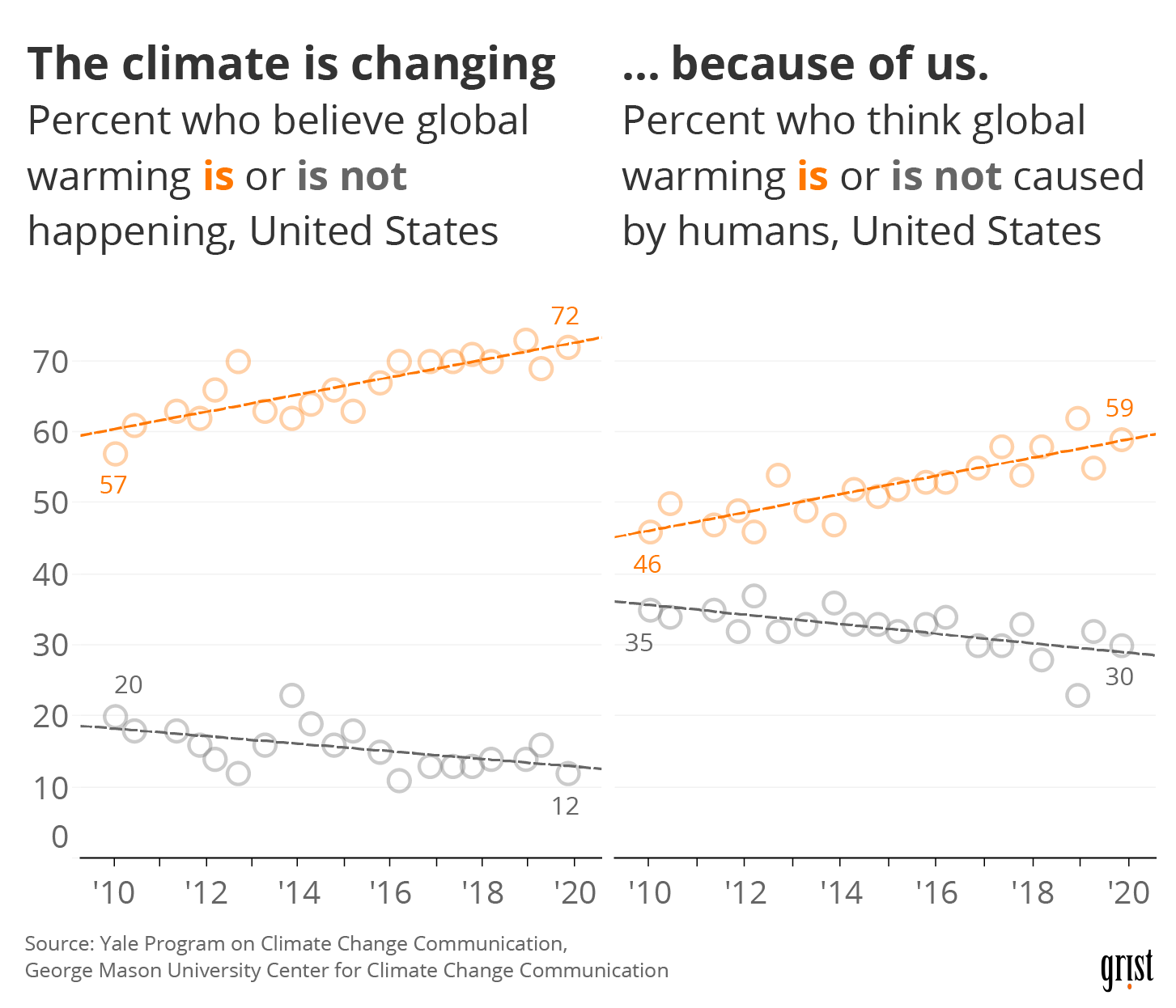 Two line charts showing an increasing percentage of people between 2010 and 2019 who believe climate change is happening and caused by humans