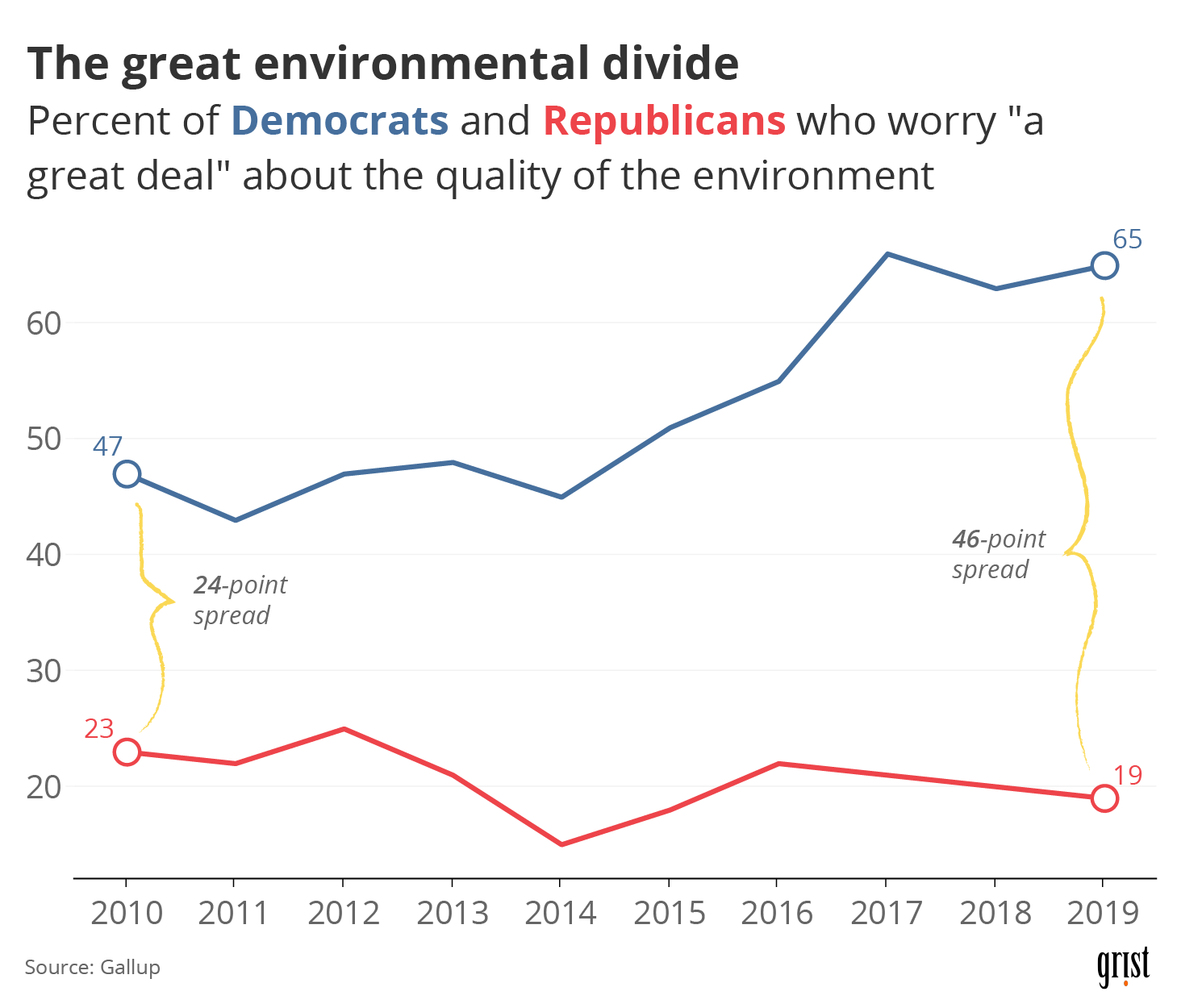 A line chart showing a widening partisan divide for environmental concern between 2010 and 2019