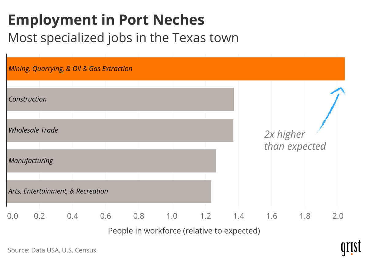 A bar graph showing specialized jobs in Port Neches, Texas. The mining, quarrying, and oil and gas industry employs twice as many people as would be expected.