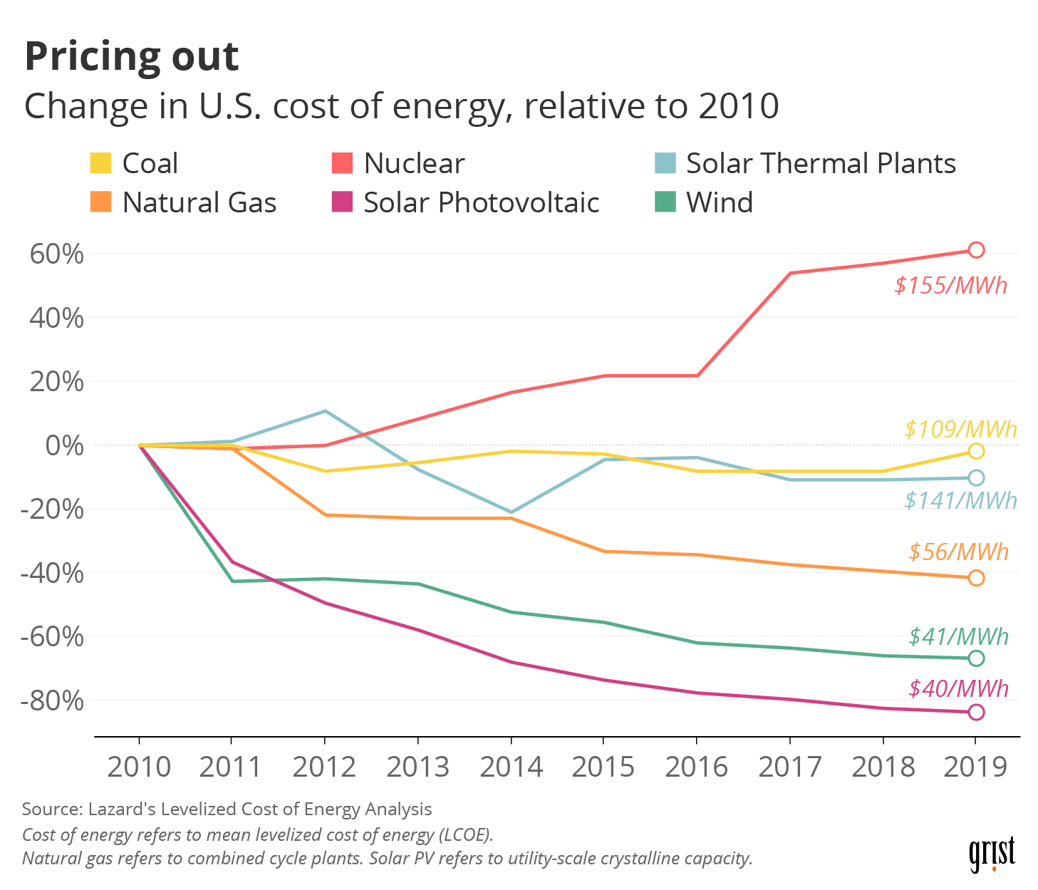 Line charts showing the percent change in the levelized cost of energy by source between 2010 and 2019