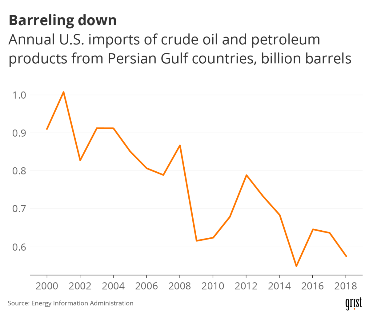 A line chart showing decreasing U.S. imports of oil from Persian Gulf countries between 2000 and 2018.