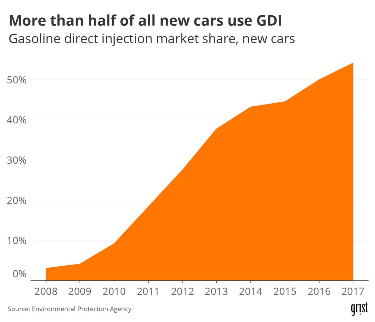 An area chart showing increasing market share of gasoline direct injection in new cars between 2008 and 2017