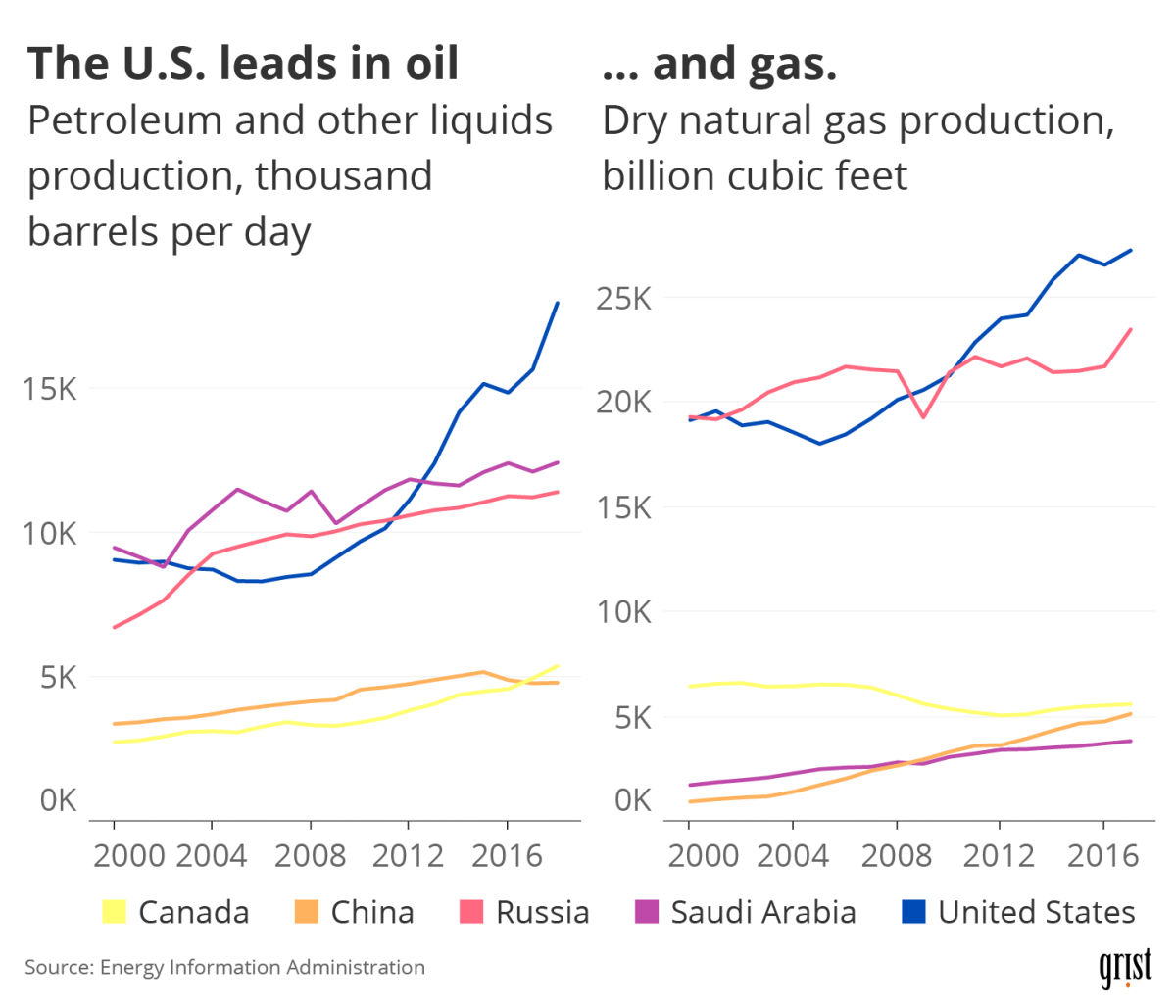 Two line charts comparing oil and gas production between the United States and other top producers between 2000 and 2018. The United States is the top producer in recent years.
