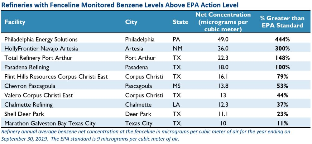 Refineries with fenceline monitored benzene levels above EPA action level