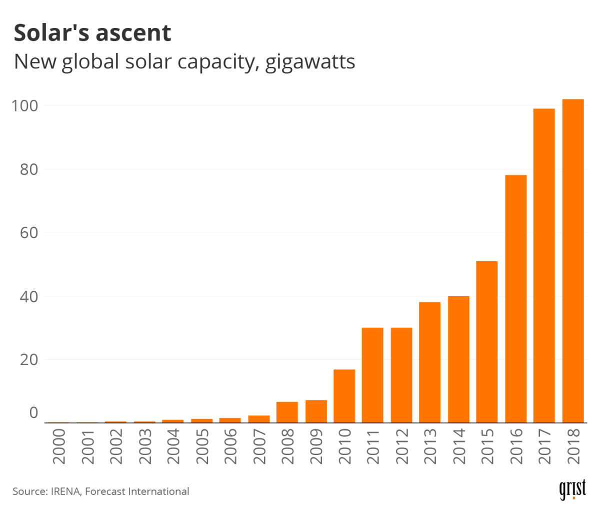 A bar chart show new global solar capacity since 2000. The added capacity has increased every year.