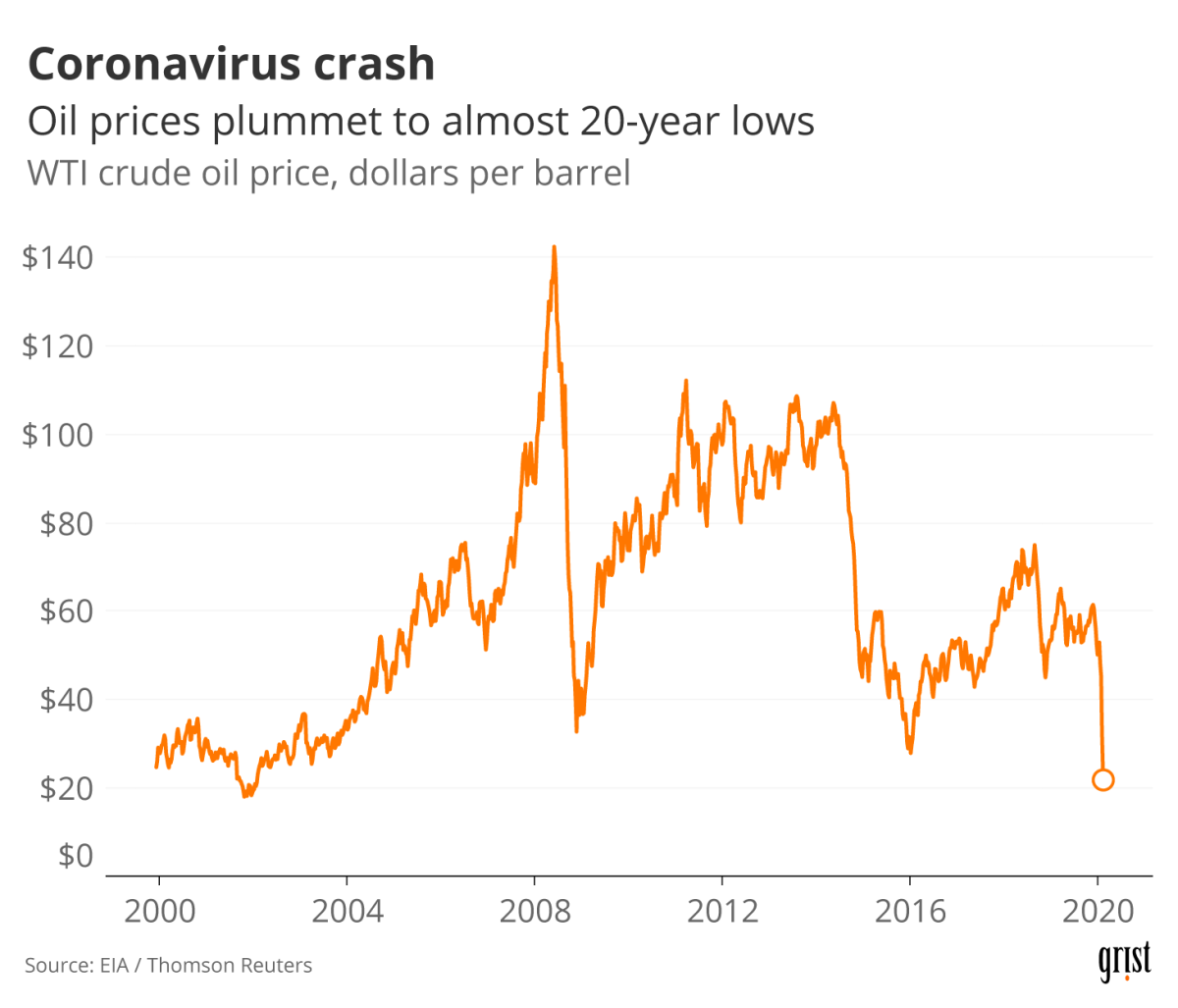 A line chart showing oil prices since 2000 in dollars per barrel. In March 2020, prices hit a near-20-year low.