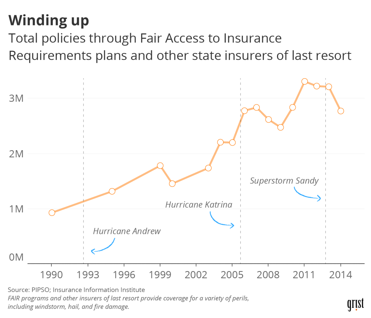chart total policies FAIR programs