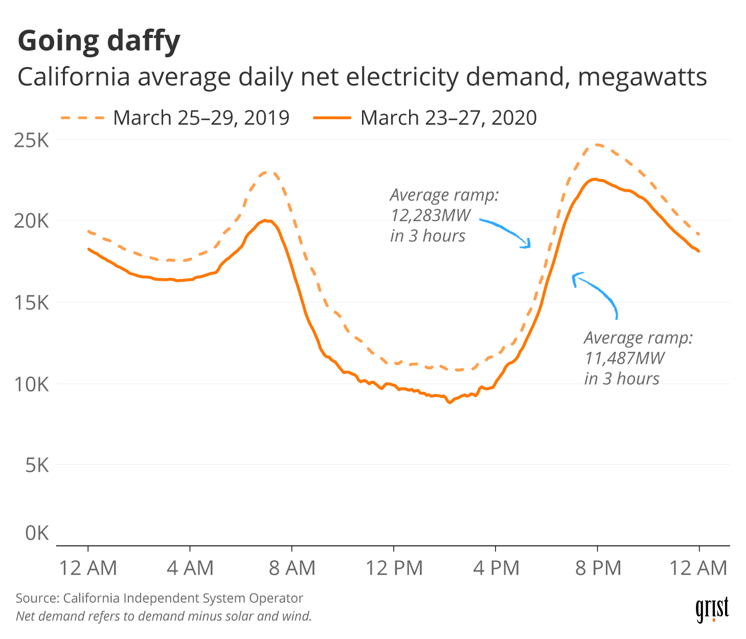 A line chart showing California average daily net electricity demand in late March 2020 versus late March 2019. In 2020, demand was lower, and it ramped to peak more slowly.