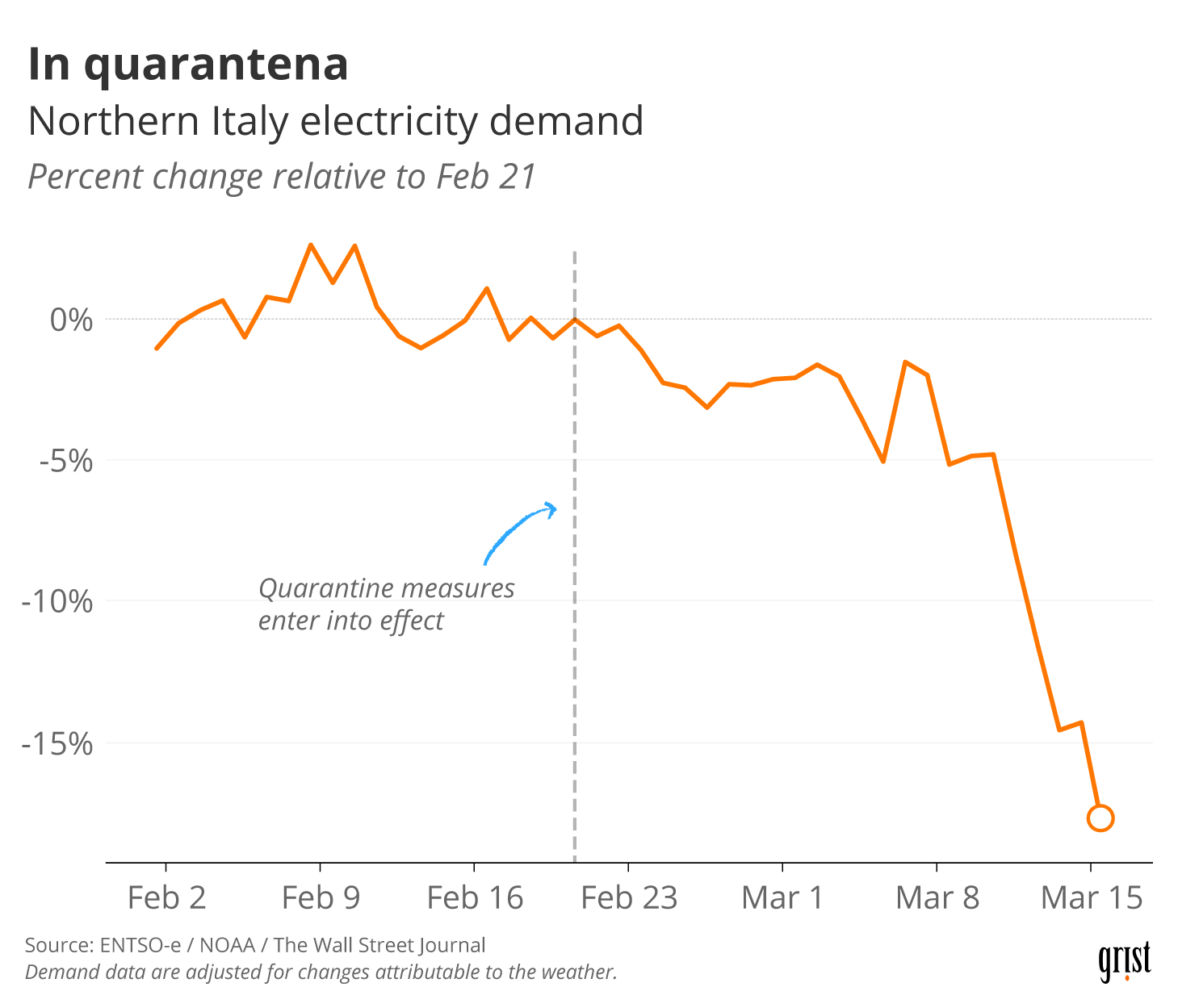 A line chart showing the percent change in Northern Italy electricity demand relative to Feb 21, 2020 (when quarantine measures entered into effect). By mid-March, demand had fallen 18%.