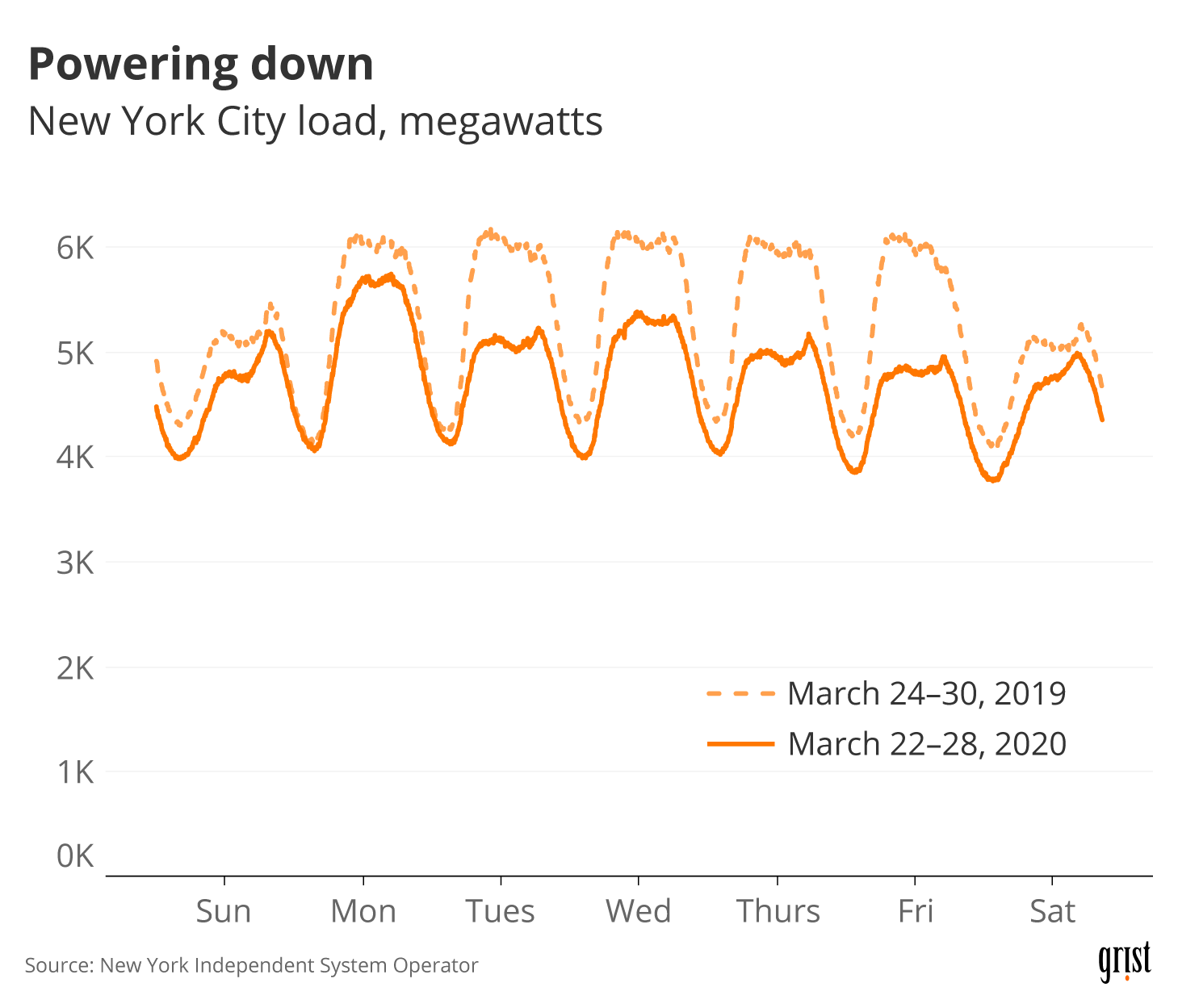A line chart showing NYC electricity load in late March 2020 versus late March 2019. Load was lower in 2020.
