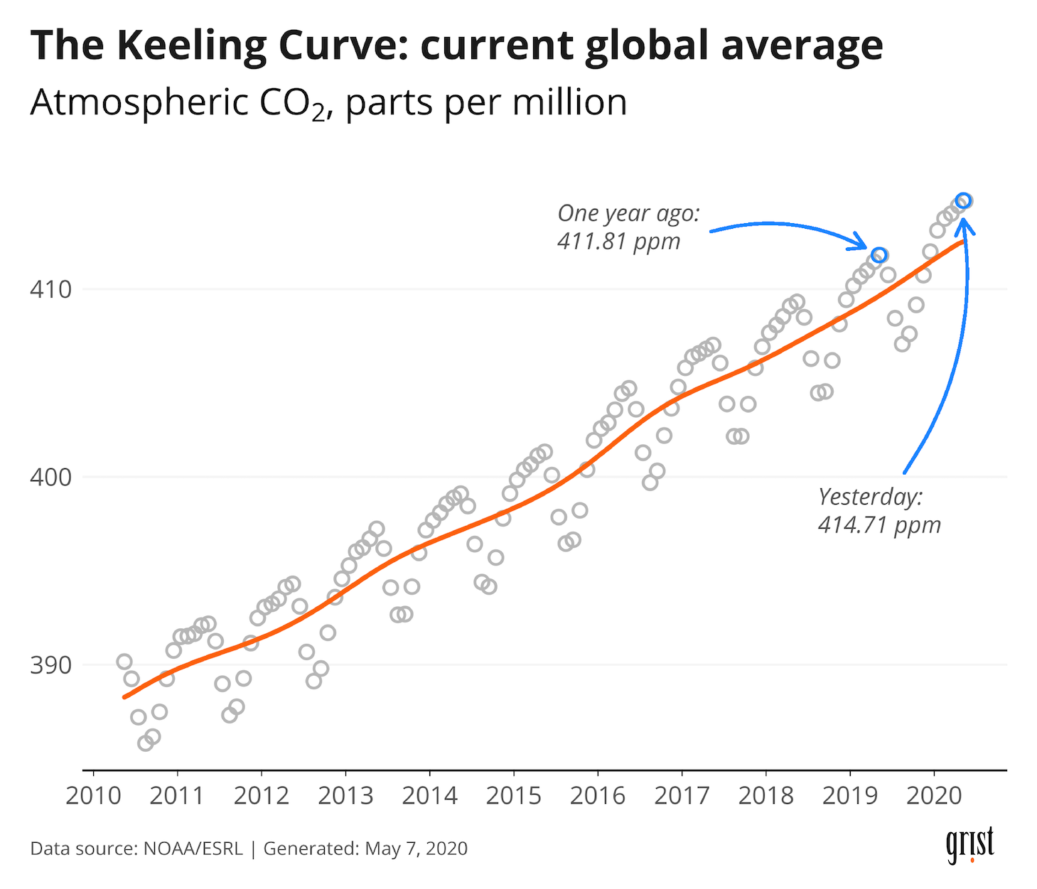 A chart showing increasing levels of atmospheric CO2 between 2010 and 2020. In May 2020, the concentration stood at 414 ppm.