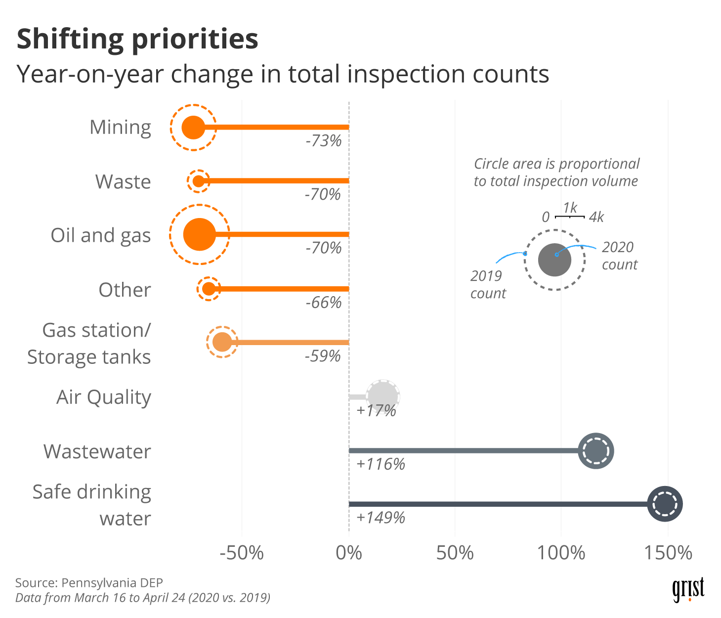 A chart comparing environmental inspections by the Pennsylvania DEP in 2019 and 2020 by inspection type. In March/April 2020, oil and gas inspections fell by 70 percent relative to the previous year.