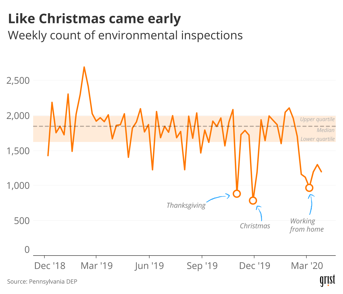 A line chart showing environmental inspections by the Pennsylvania Department of Environmental Protection between 2019 and 2020. In March 2020, inspections dropped to their lowest level since Christmas 2019.