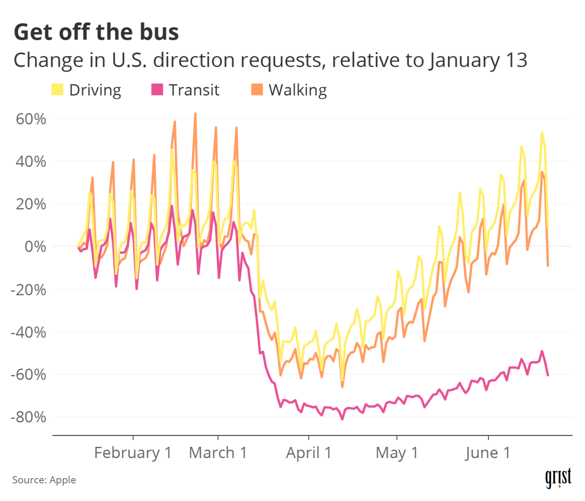 A line chart showing the percent change in U.S. direction requests through Apple Maps, relative to January 13, 2020. Between January and June, driving and walking requests fell and rebounded, but transit requests have yet to recover.