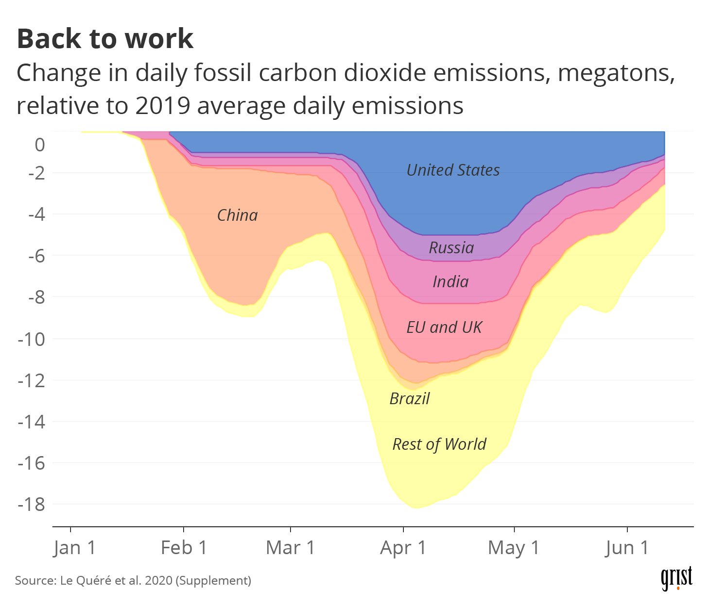 An area chart showing global CO2 emissions between January and June 2020. After initially falling, emissions begand rising again in April.
