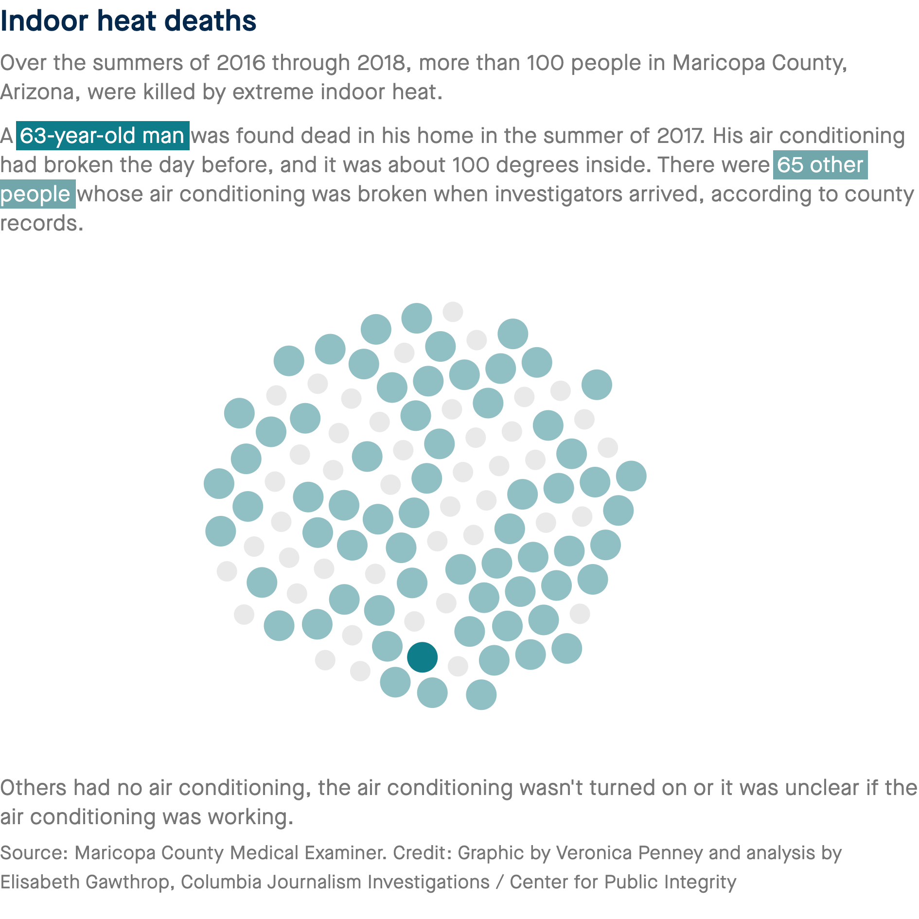 indoor heat deaths graphic from the center for public integrity
