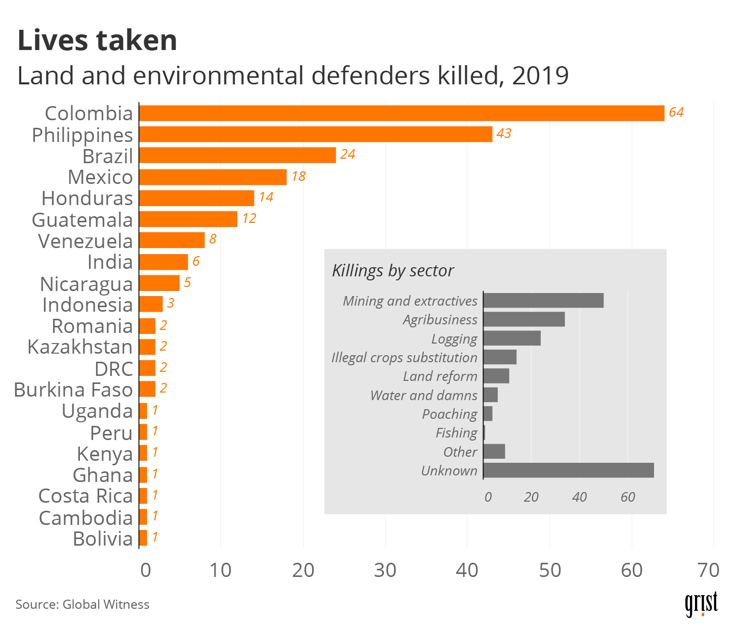 A bar chart showing the count of land and environmental defenders killed in 2019. Colombia saw the greatest number killed, at 64. An inset bar chart breaks down the killings by sector. Mining and extractives accounts for the largest known sector.