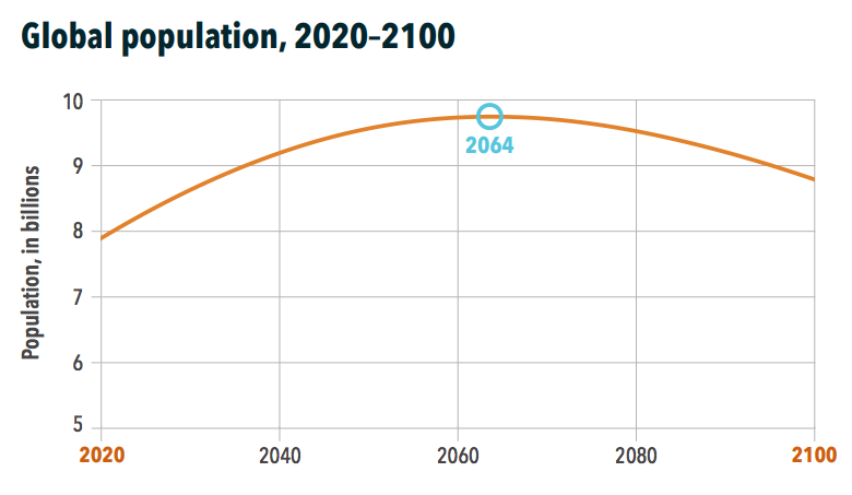 Graph showing population declining after 2064