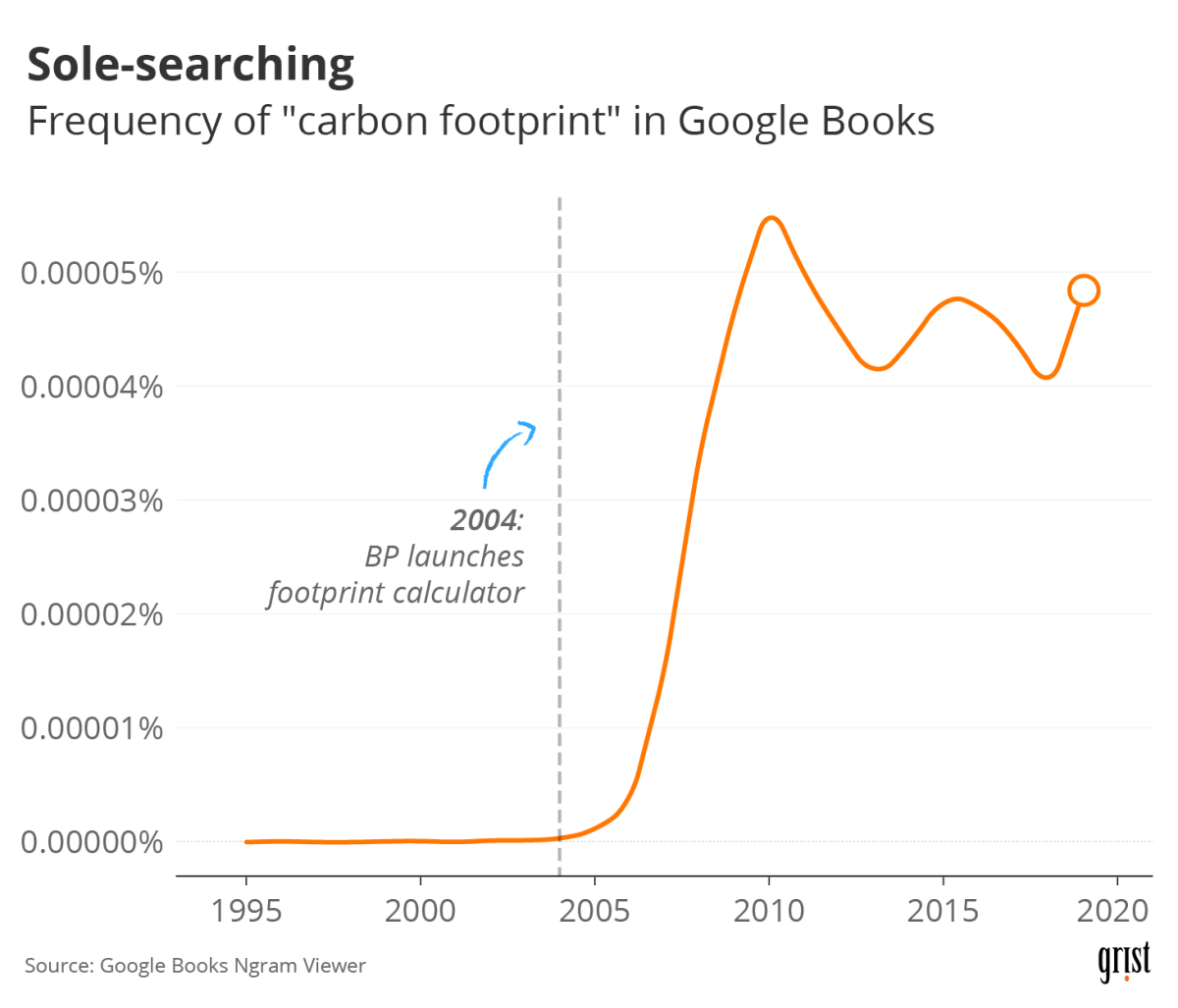 "A line chart showing the frequency of the phrase ""carbon footprint"" in Google Books since 1995. In 2004, BP launched a footprint calculator. Beginning in 2005, the frequency of the phrase increased dramatically."