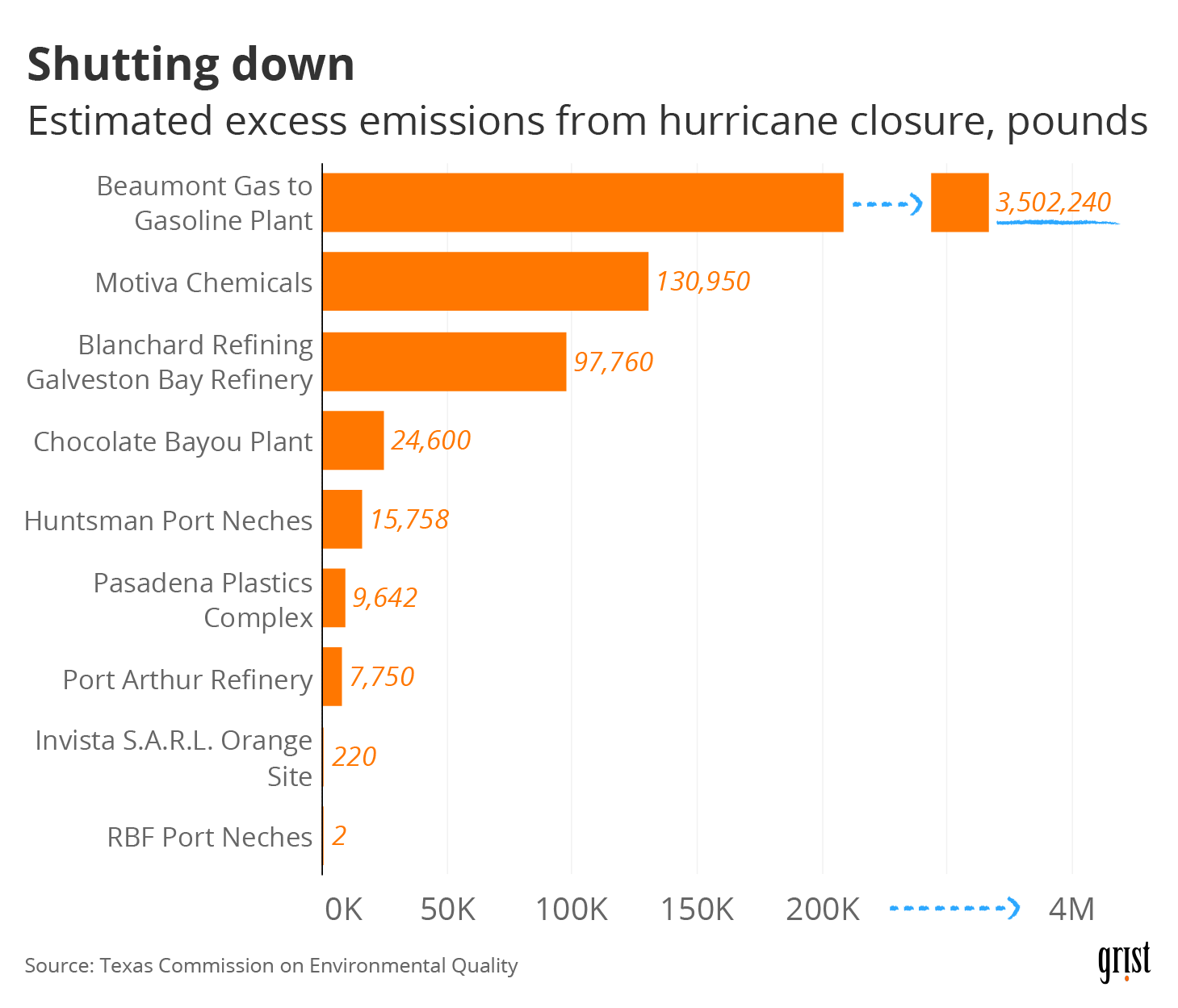 A bar chart showing the estimated pounds of excess emissions from Texas oil refineries and petrochemical plants due to shutdowns in anticipation of Hurricane Laura. The top plant had 3.5 million pounds in excess emissions.